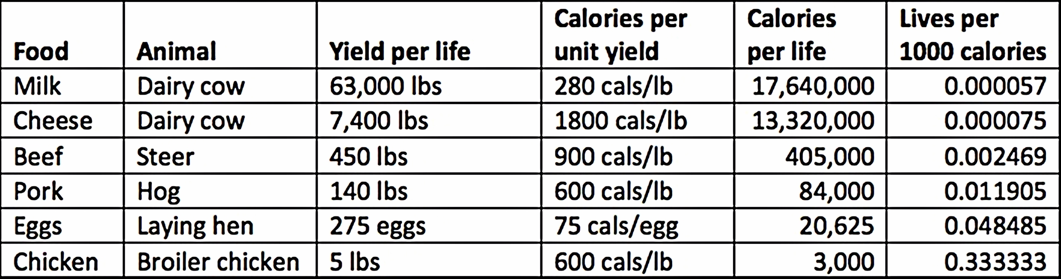 How many calories are in the products
