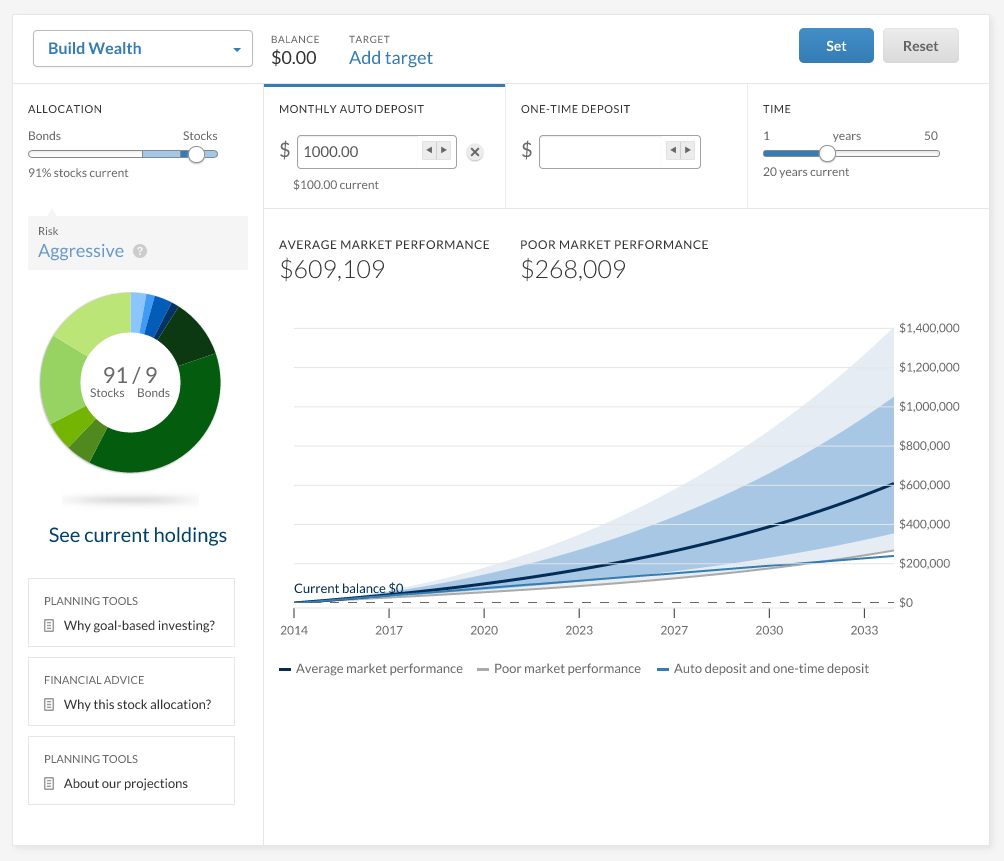 Betterment vs. Wealthfront vs. LendingClub